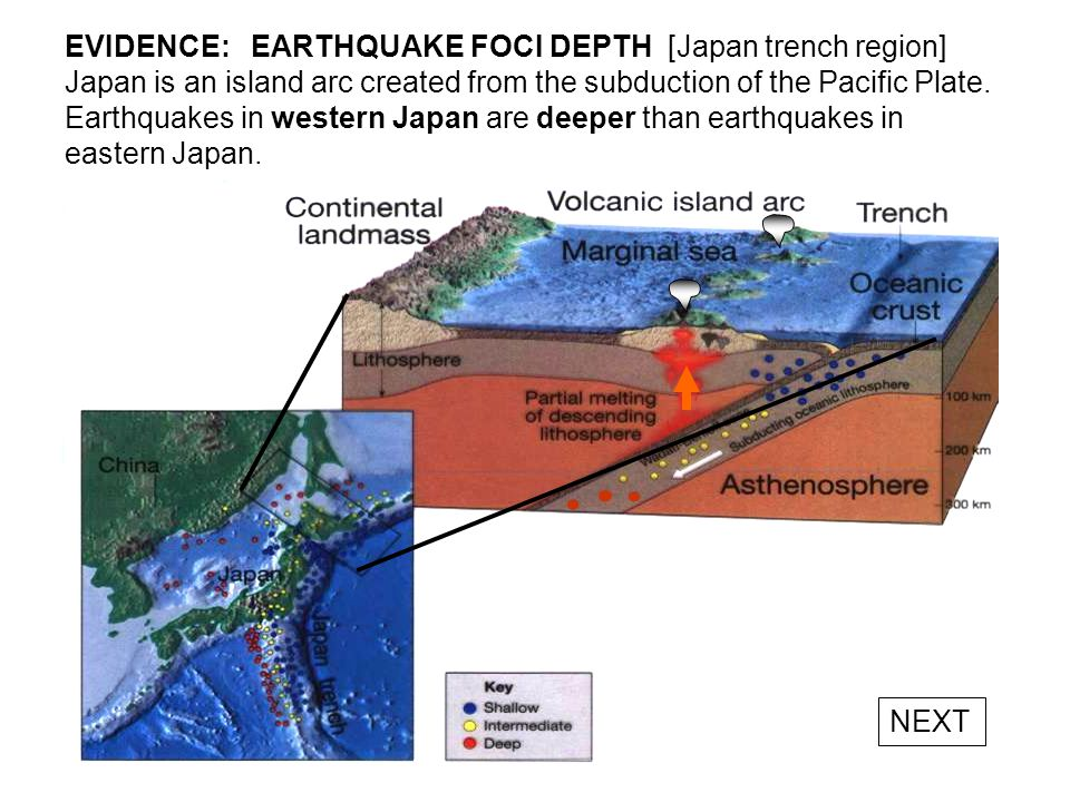 EVIDENCE: EARTHQUAKE FOCI DEPTH [Japan trench region] Japan is an island arc created from the subduction of the Pacific Plate. Earthquakes in western Japan are deeper than earthquakes in eastern Japan.